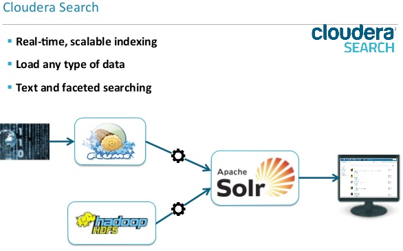 Cloudera search and its components