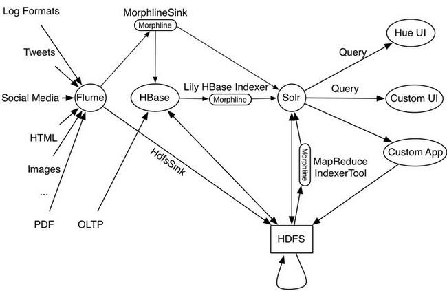 MapReduceIndexerTool, Apache Flume Morphline Solr Sink and Apache Flume MorphlineInterceptor and Morphline Lily HBase Indexer