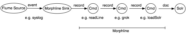 Morphline Processing Model