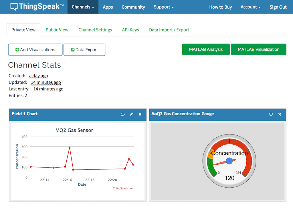 Channel stats and visualization in Graph & Google Gauge template